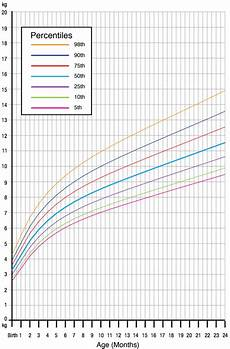 Percentile Charts What Is Considered Normal Child Growth From Birth To 5 Years
