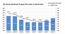 Why Aren T Rental Yields Rising Along With Property Prices
