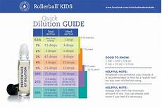 Rollerball Dilution Chart We Are Reposting The Dilution Guide This Rollerball