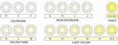 Diamond Colour And Clarity Chart Uk What Is Diamond Color Best Diamond Color Chart Guide