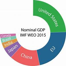 Eu Gdp Chart List Of Countries By Gdp Nominal Wikipedia
