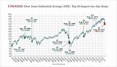 Psei Index Historical Chart Stock Market The Dow S 10 Worst Days In History Fortune Com