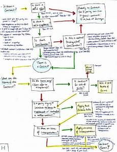 Law Making Flow Chart Law School Flashcards Or Flowcharts What S Best With