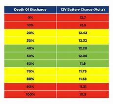 12v Agm Battery Voltage Chart Deep Cycle Battery Overview