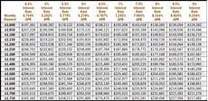 Rate Per Thousand Mortgage Chart What Size Mortgage Can You Afford
