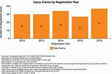 Wsib Claim Type Chart Wsib Releases Injury Claims Details For Individual Ontario
