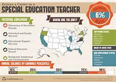 education major special education teaching myupdate studio