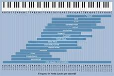 Instrument Frequency Chart Professional Mixing Tips For Church Sound