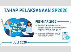 Mau Ikut Sensus Penduduk Online 2020, Pastikan Gadget mu Siap