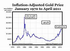Gold Price Chart Carpe Diem Chart Of The The Day Real Gold Prices 1970 2011