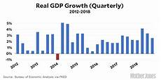 Gdp Growth Chart Chart Of The Day Gdp Growth In Q4 Mother Jones