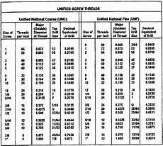 Screw Thread Dimensions Chart Standard Inch Thread Chart Jujuk