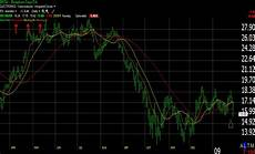 Worden Brothers Charts Moving Averages A Powerful Indicator 4 Point Analysis