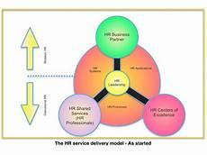 Service Delivery Model Sap Public Sector Implementation