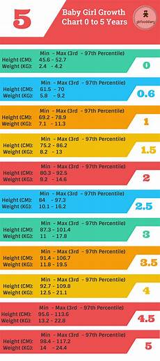 Indian Baby Weight Chart Indian Baby Height Cm And Weight Kg Growth Chart 0