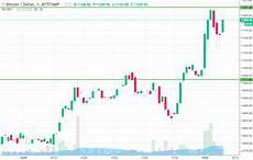 Bitcoin Live Chart Bitcoin Price Watch Live Trade Entry Newsbtc