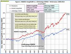 Vanguard Fund Performance Chart How Good Are Vanguard S Lifestrategy Funds Much Better