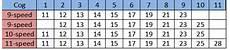Shimano Gear Chart Cassette Evolution Slowtwitch Com