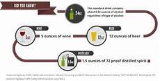 Dui Chart Ca Dui Statistics