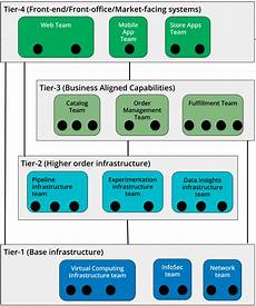 It Services Org Chart How To Create An It Org Chart For Modern Devops