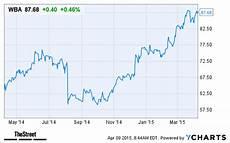 Walgreens Stock Price Chart Walgreens Boots Alliance Wba Stock Higher Today On