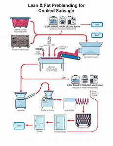 Production Process Cooked Sausage Production Process