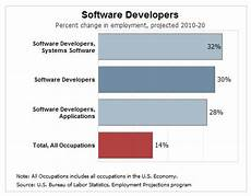 Diet Chart For Software Engineer Job Growth Soars For Software Systems Developers