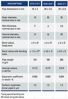 Natural Gas Line Capacity Chart Natural Gas Pipe Sizing Chart 2 Psi Reviews Of Chart