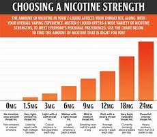 Cigarette Nicotine Content Chart Vu102 Finding Your Nicotine Strength Mister E Liquid Com