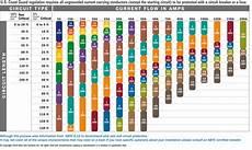 Wire Gauge Current Chart Sv Pilgrim Let S Talk Marine Wire