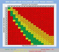 Body Mass Index Chart For Kids Come Shake It Off Shake It Off South Bronx