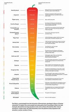Sauce Scoville Unit Chart Scoville Scale Chilli Pot