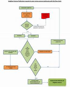 Editorial Process Flow Chart Principles Policies Heighten Science Publications