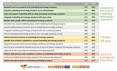 Job Responsibilities Chart What Are The Job Responsibilities Of Marketing Technology