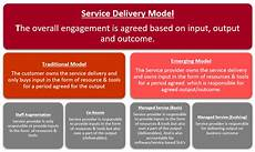 Service Delivery Model Outcome Based Service Delivery Model Nadeem Akhter Medium