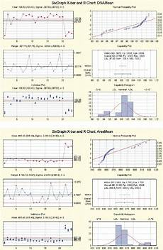 Statistica Charts Samples Of The Dnamean And Areamean Data Of 288 Statistica