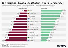 Chart The Countries Most Amp Least Satisfied With Democracy