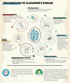 Alzheimers Stages Chart Alzheimer S Definition Examples And Forms