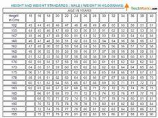 Weight Chart By Age In Kg India Indian Navy Physical Standard And Medical Criteria 2017