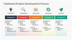 Design And Development Procedure Example Traditional Product Development Process For Powerpoint