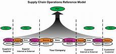 Scor Model Indonesiabelajar A Review And Analysis Of Supply Chain