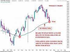 Nifty Weekly Chart Stock Market Chart Analysis Nifty Chart Update