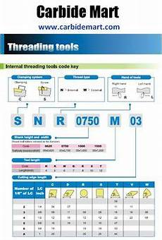 Threading Insert Chart Helicoil Chart Metric Drilled Hole Dimensions Helicoil