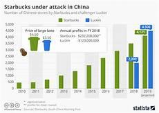 Starbucks Coffee Chart Chart Chinese Startup Aims To Overtake Starbucks Statista