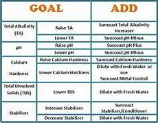 Swimming Pool Chemical Dosage Chart Pool Chemical Dosage Chart Pool Chemicals Pinterest