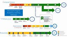 Microsoft Cerificate Data Science It And Cloud Certify Your Students