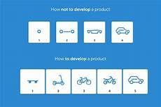 Lean Startup Methodology Startup Development Using Lean Startup Methodology