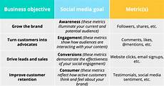Social Media Strategy Outline 9 Social Media Templates To Save You Hours Of Work