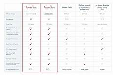 Sealy Mattress Comparison Chart Compare Mattress Brands To Ours And See How We Stack Up