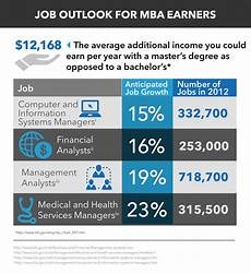 Masters Of Business Administration Jobs 2018 Mba Salary Amp Mba Job Outlook Elearners